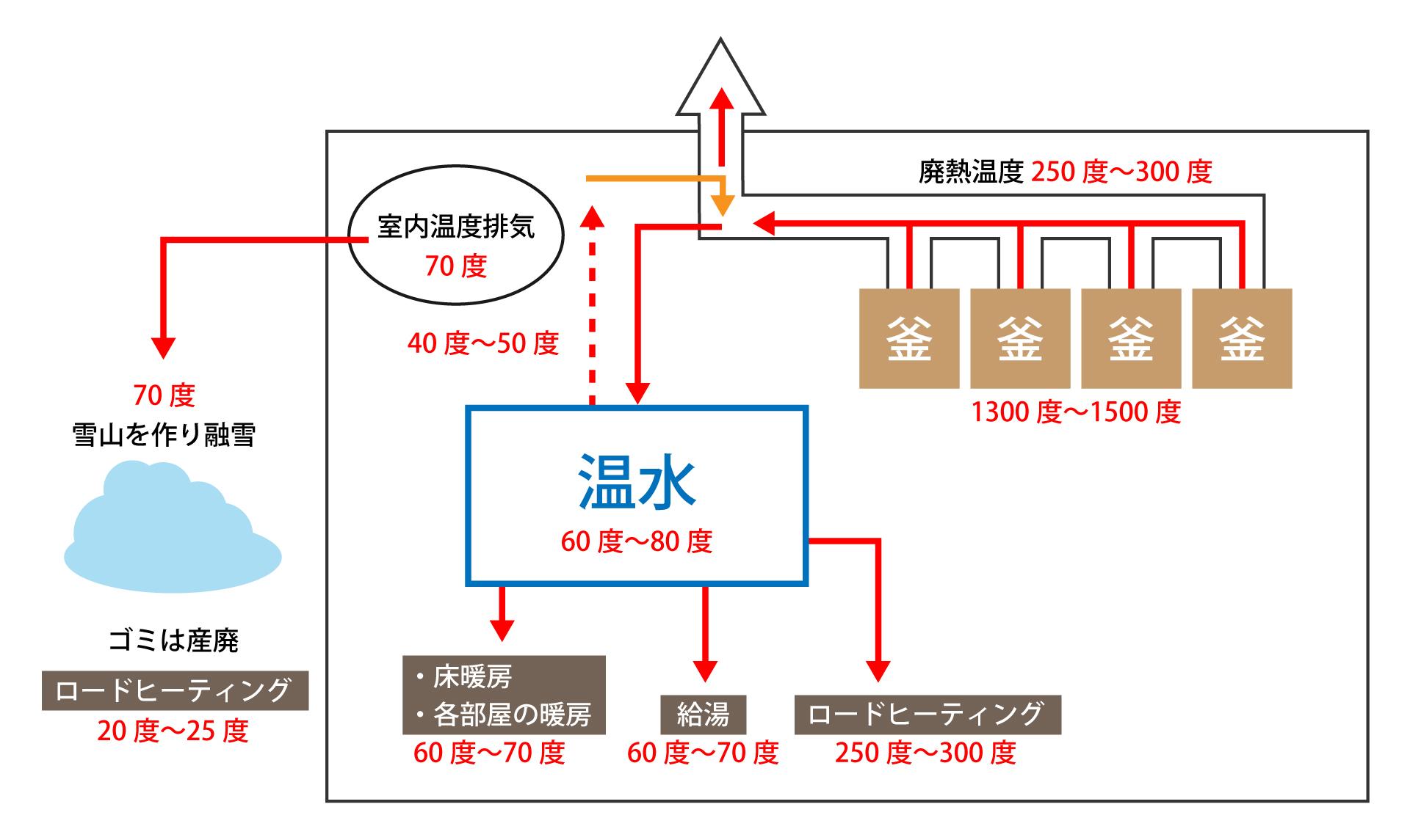 廃熱利用図