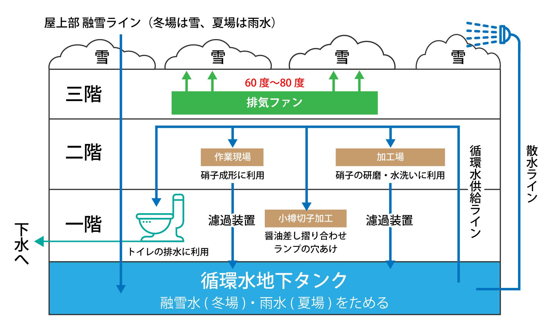 融雪水循環システム